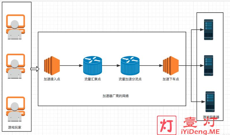 网络加速器原理图