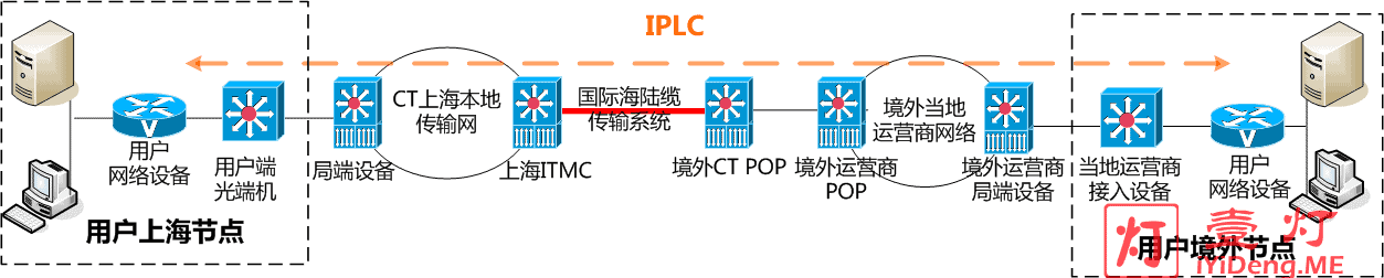 IPLC IEPL实现方式拓扑图