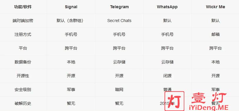 无内容审查的安全加密IM工具Signal、Telegram、WhatsApp和Wickr Me对比表