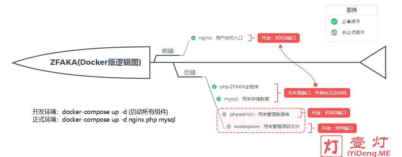 ZFAKA发卡系统Docker版逻辑图