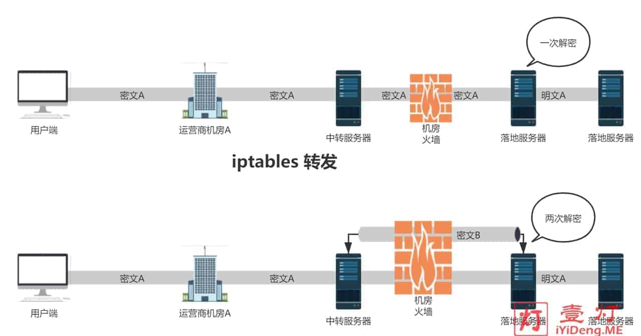 iptables 流量转发跟隧道中转的区别