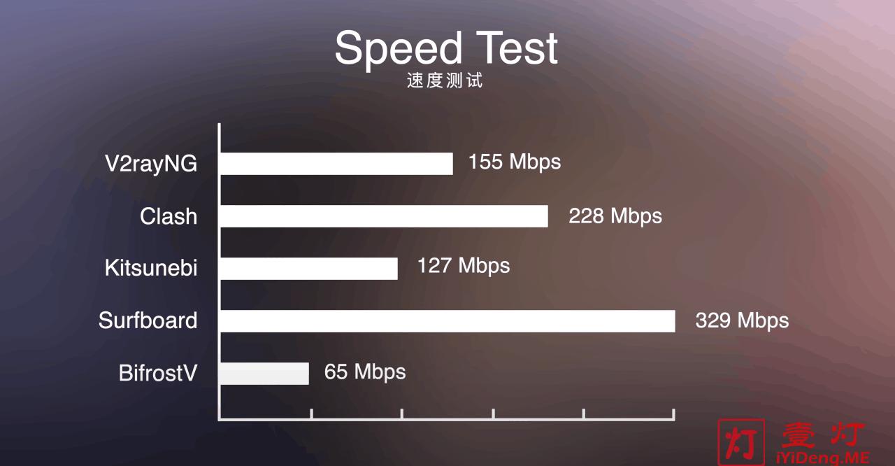 Surfboard、V2RayNG、Clash、Kitsunebi和BifrostV使用Speedtest测速对比