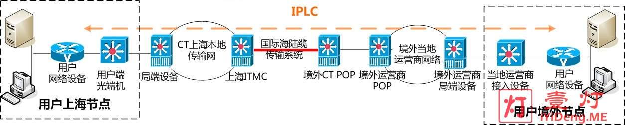 IPLC实现原理拓扑图