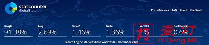 2020全球搜索引擎市场份额排行榜
